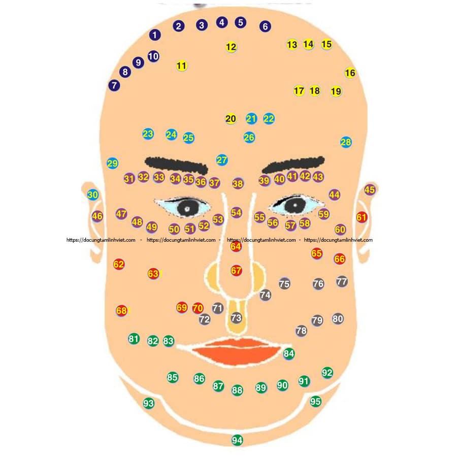 Giải mã ý nghĩa 95 vị trí nốt ruồi trên khuôn mặt